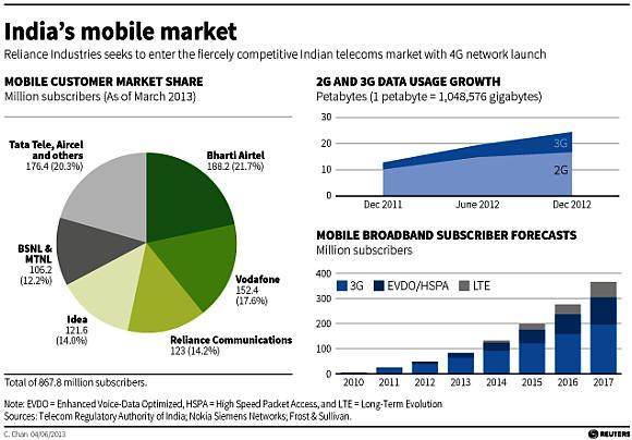 Mukesh Ambani bets on 4G broadband, but risks abound