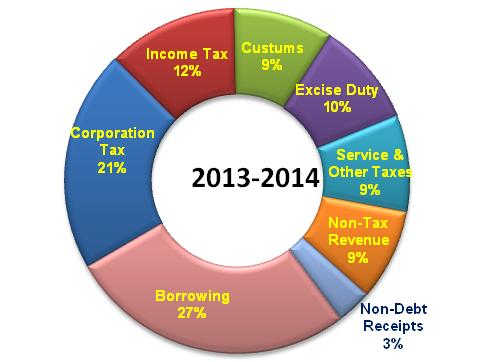 In-depth analysis of Union Budget