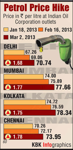 Petrol price hiked by Rs 1.40 per litre