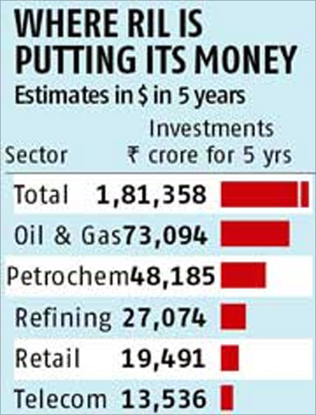 Where Reliance is investing its money