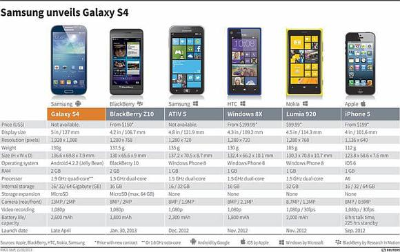 Table comparing the Samsung Galaxy S4 with other smartphones.