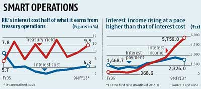 RIL's growth takes wings on surge in treasury income