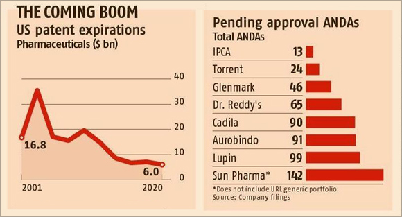 M&A fever returns to pharma