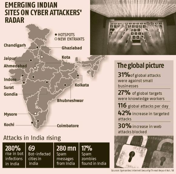 India sees 2,152 phishing attacks in April