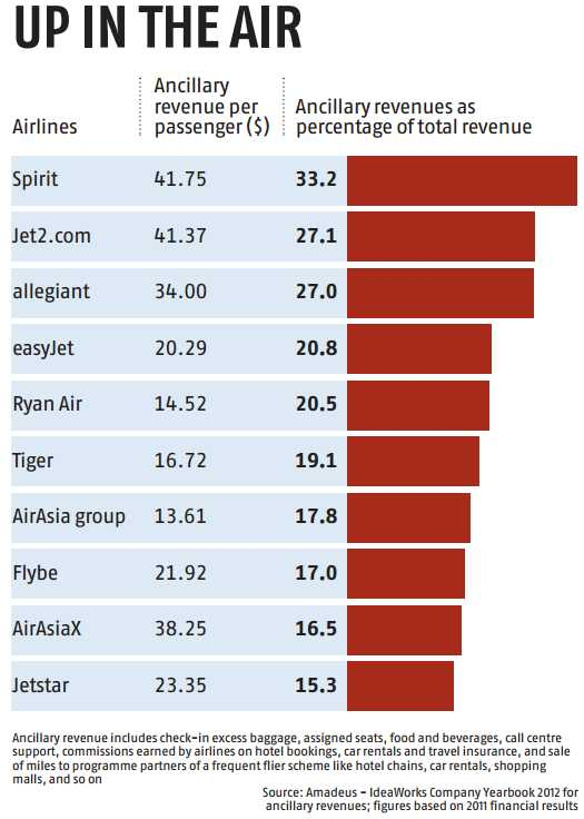 All's fare in airline pricing