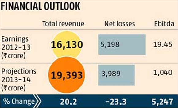 How Air India plans to cut losses