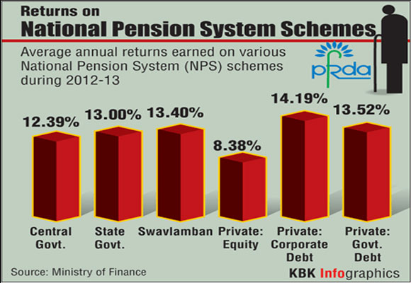 Annual returns on national pension schemes