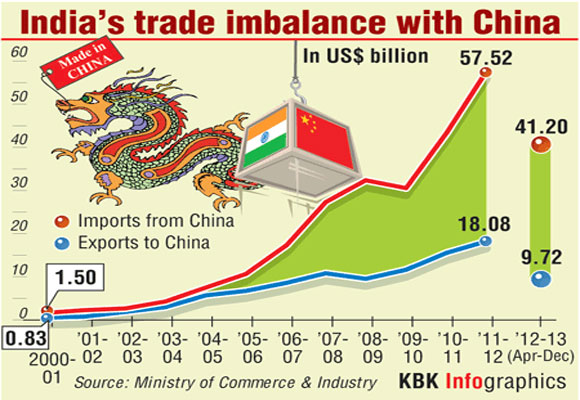 INFOGRAPHICS: India's trade imbalance with China