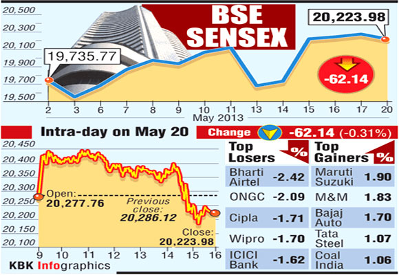 BSE Sensex: Top 5 gainers and losers