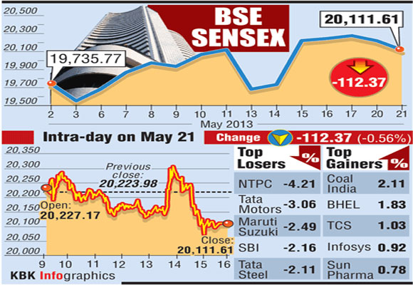 BSE Sensex: Top 5 losers and gainers
