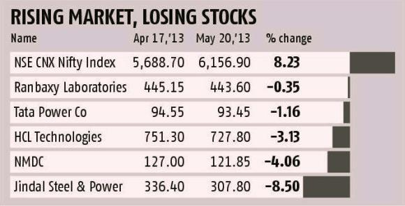 5 Nifty stocks that lost money in the recent rally