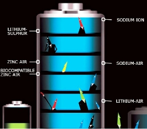 Lithium Ion Battery >> 'Powerful' future ahead for lithium-ion battery - Rediff.com Business