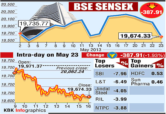4 reasons why Sensex sank below 20,000