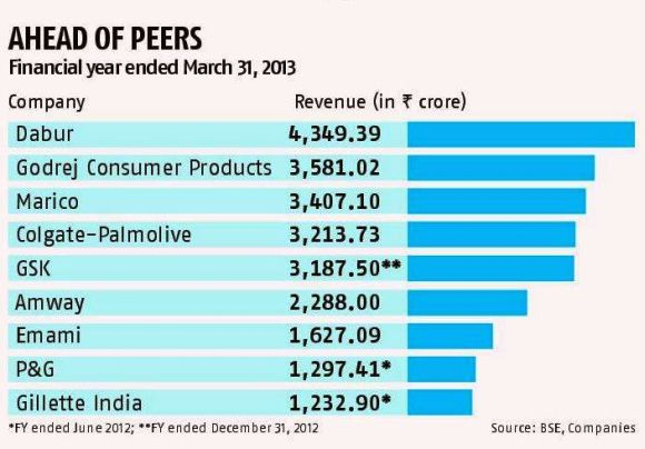 How Amway grew bigger than Procter & Gamble, Gillette in India