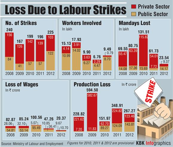 Loss due to labour strikes