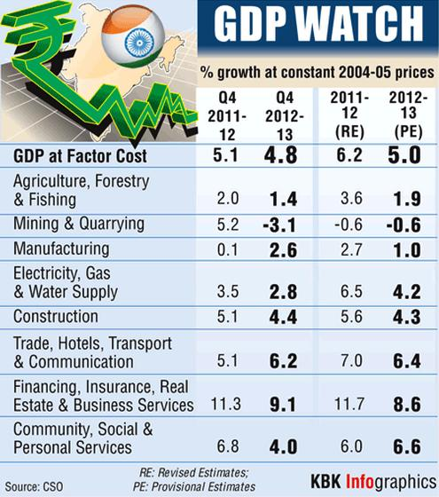How different sectors fared compared to last year