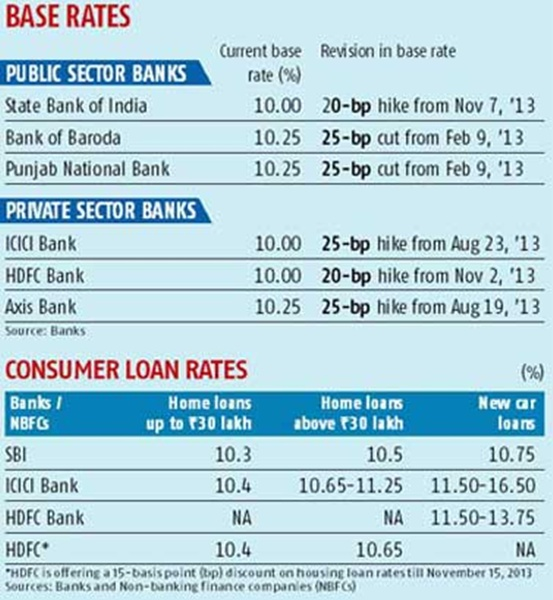 Home and auto loans get dearer