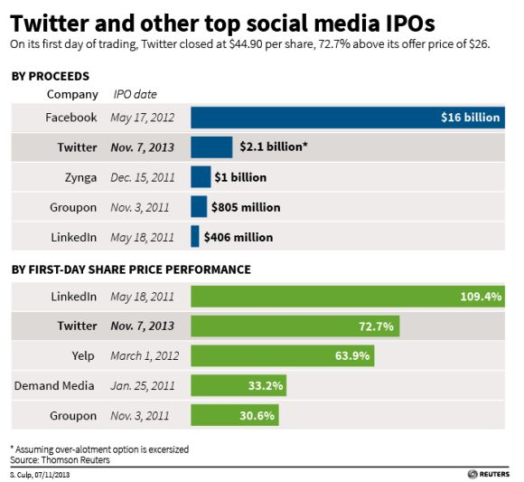 Twitter's goal in IPO: To avoid becoming Facebook