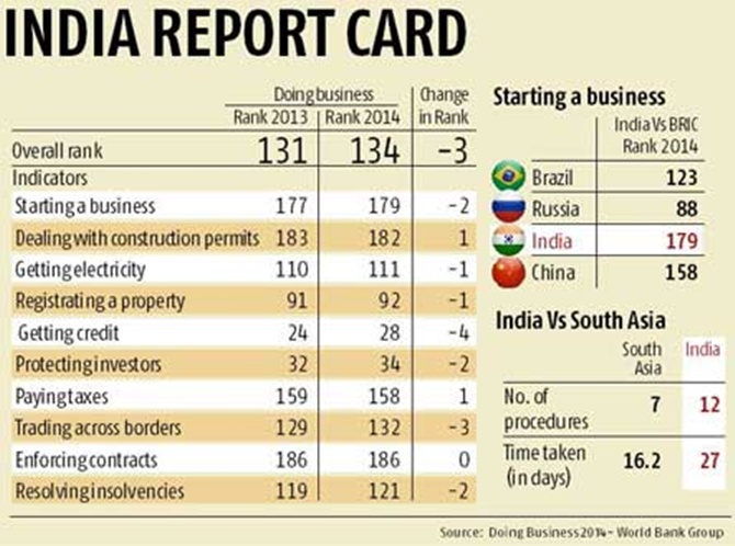 Why is India a difficult country to do business in?
