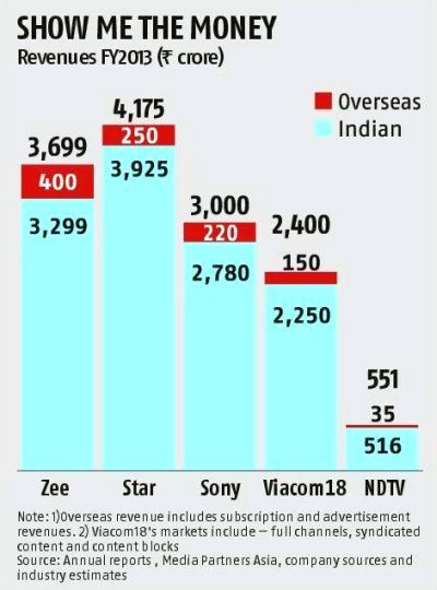 Indian TV channels go on war overseas
