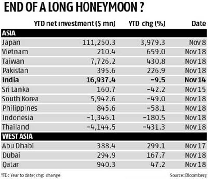 Is FIIs' love affair with Asia waning?