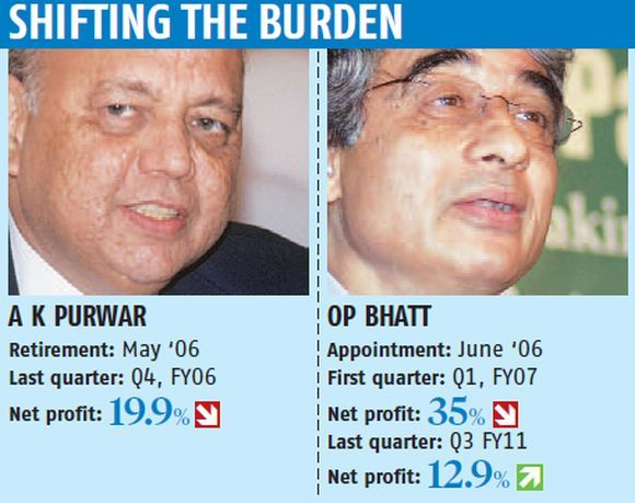 Why SBI's profit dips when a new CEO is appointed