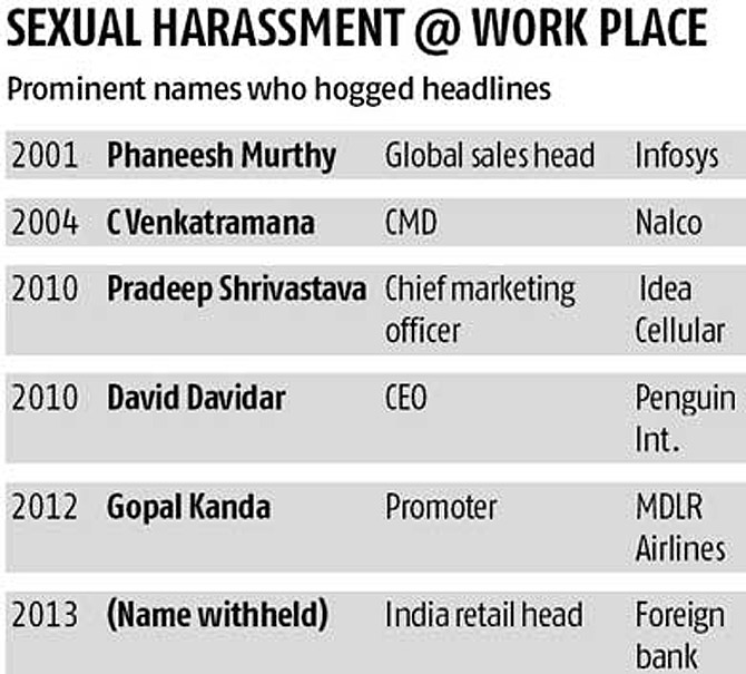 Is India Inc geared up to deal with sexual harassment cases?