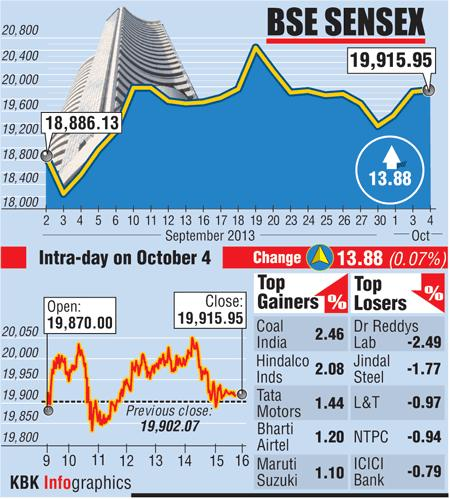 BSE: Top gainers and losers
