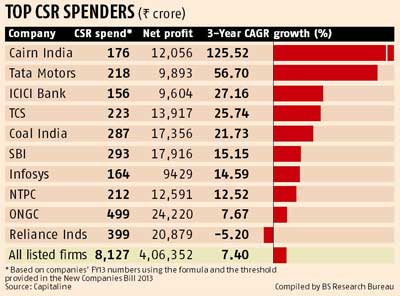 csr practices by some indian firms