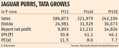 JLR keeps Tata Motors in cruise control