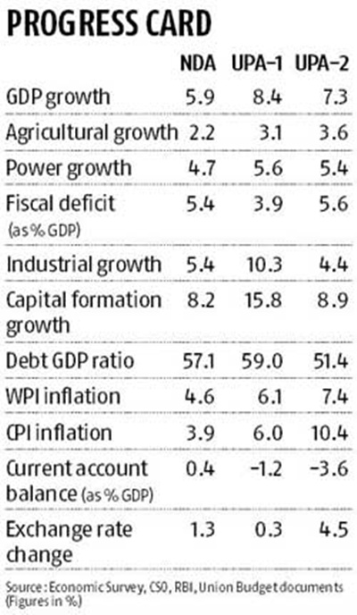 UPA vs NDA: Who helped Indian economy the most?