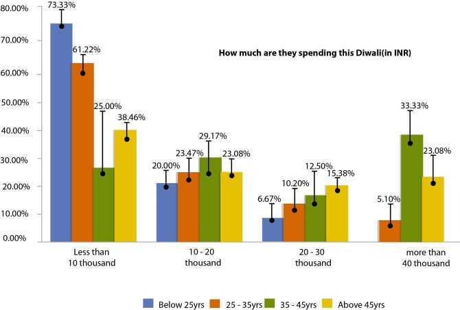 How consumers plan to spend their money this Diwali