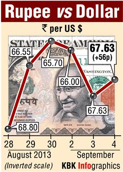 Rupee gains; heavy RBI hand seen