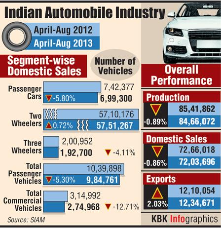 Domestic car sales up 15.37%
