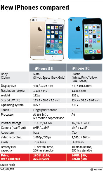 Are the new iPhone 5c, 5s worth the price?
