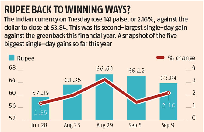 Rupee: 5 biggest single-day gains
