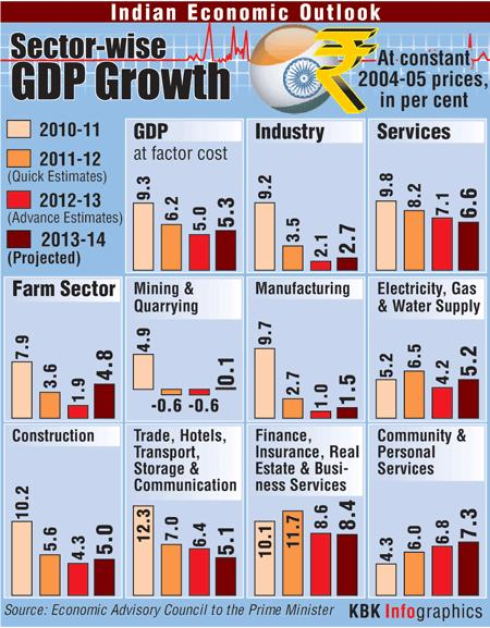 PMEAC lowers India's growth forecast to 5.3%