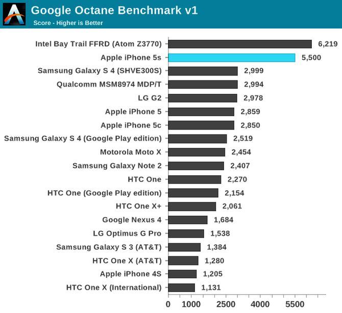 iPhone 5S is the fastest smartphone in the world