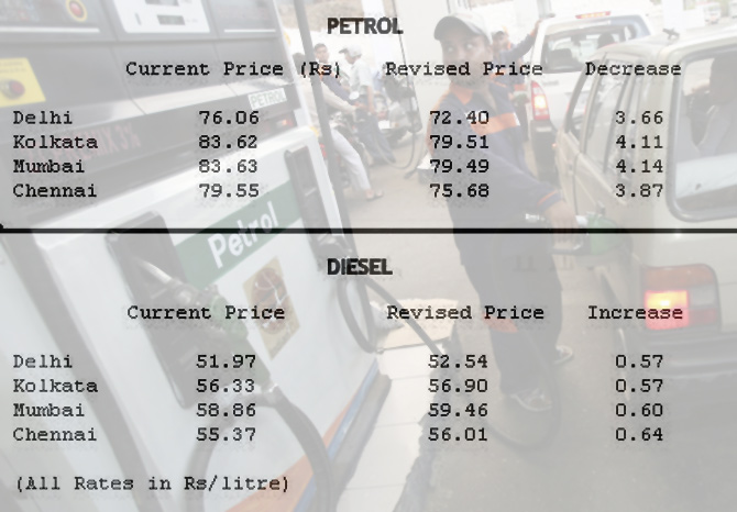 Petrol price cut by over Rs 3 a litre, diesel hiked