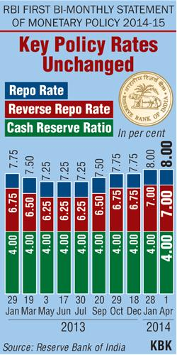 RBI policy rates