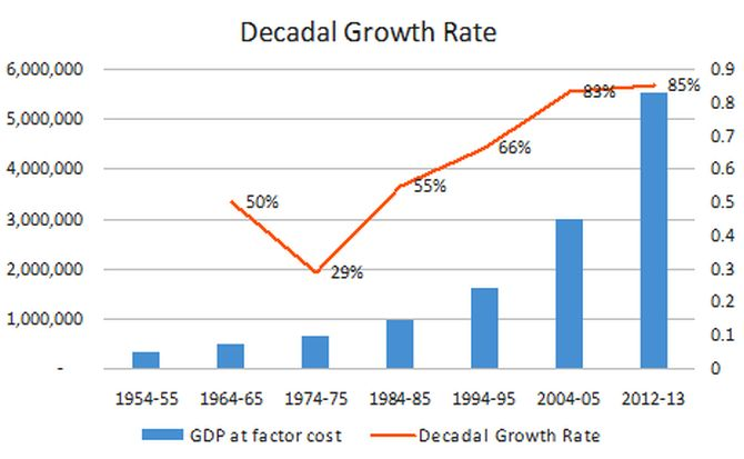 UPA's decade of growth the highest for India