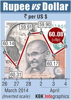 Rupee graphic