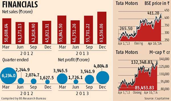 How Jaguar-Land Rover pulled Tata Motors out of local crisis