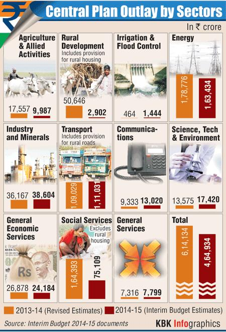 Infographic: Central Plan outlay by sectors