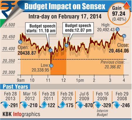 Infographic: Budget Impact on BSE Sensex