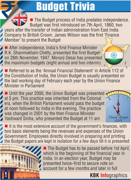 Infographics: Some interesting facts about Union Budget