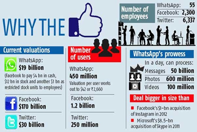 Facebook likes WhatsApp: Will the deal work wonders?