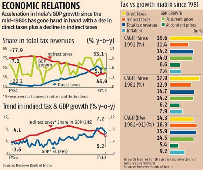 Why Narendra Modi is wrong on taxation reforms
