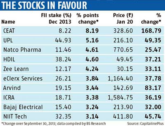 These small, mid-cap stocks are FIIs' favourites