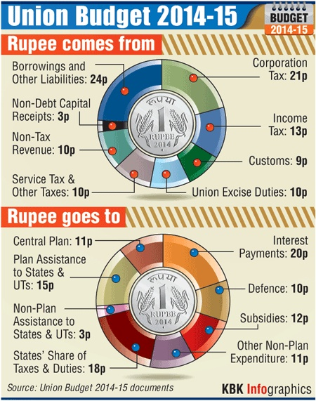 Budget: Here's how the rupee comes and goes